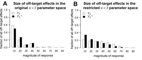 http://static-content.springer.com/image/art%3A10.1186%2F1752-0509-5-156/MediaObjects/12918_2011_826_Fig4_HTML.jpg