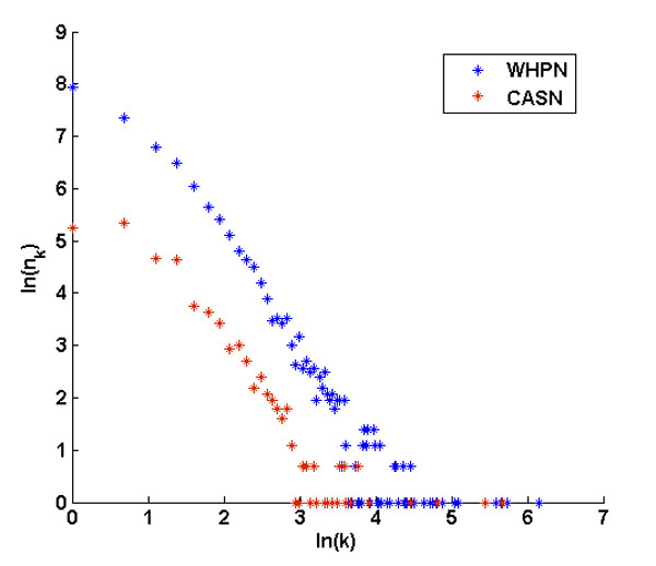 http://static-content.springer.com/image/art%3A10.1186%2F1752-0509-5-158/MediaObjects/12918_2011_765_Fig4_HTML.jpg