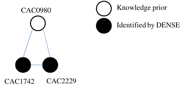 http://static-content.springer.com/image/art%3A10.1186%2F1752-0509-5-172/MediaObjects/12918_2011_788_Fig3_HTML.jpg