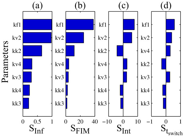 http://static-content.springer.com/image/art%3A10.1186%2F1752-0509-5-41/MediaObjects/12918_2010_632_Fig2_HTML.jpg