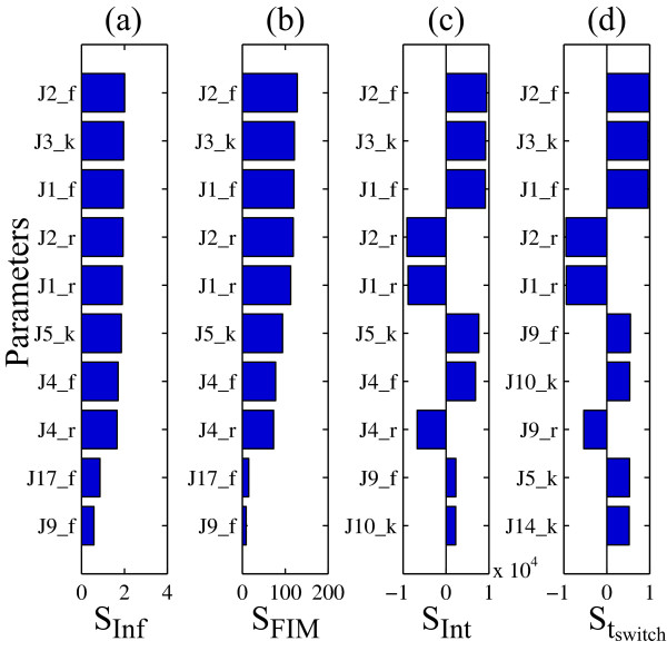 http://static-content.springer.com/image/art%3A10.1186%2F1752-0509-5-41/MediaObjects/12918_2010_632_Fig6_HTML.jpg