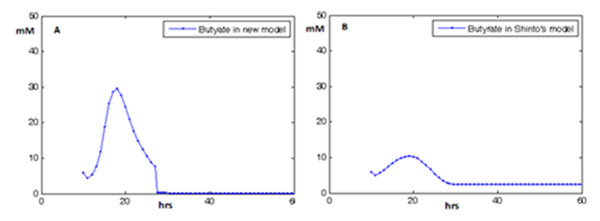 http://static-content.springer.com/image/art%3A10.1186%2F1752-0509-5-S1-S12/MediaObjects/12918_2011_679_Fig3_HTML.jpg
