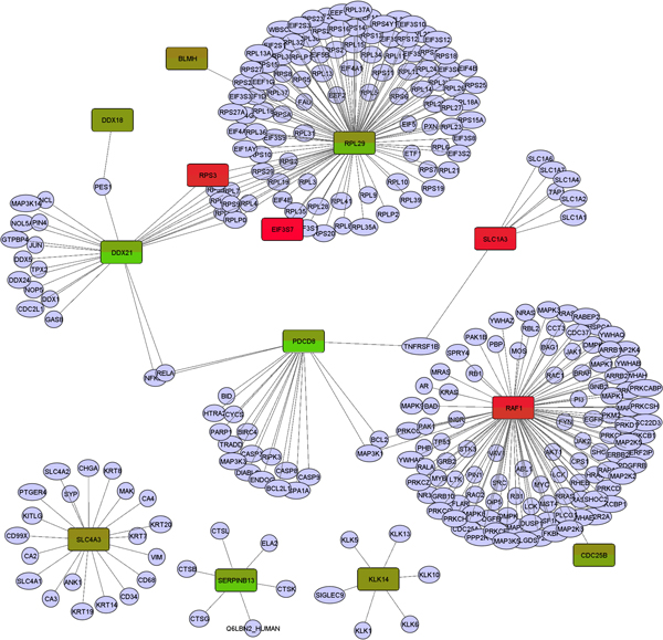 http://static-content.springer.com/image/art%3A10.1186%2F1752-0509-5-S3-S7/MediaObjects/12918_2011_815_Fig5_HTML.jpg