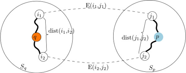 http://static-content.springer.com/image/art%3A10.1186%2F1752-0509-6-S3-S5/MediaObjects/12918_2012_991_Fig5_HTML.jpg