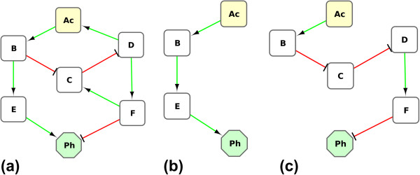 http://static-content.springer.com/image/art%3A10.1186%2F1752-0509-7-18/MediaObjects/12918_2012_1079_Fig5_HTML.jpg