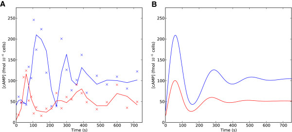 http://static-content.springer.com/image/art%3A10.1186%2F1752-0509-7-40/MediaObjects/12918_2012_1094_Fig6_HTML.jpg