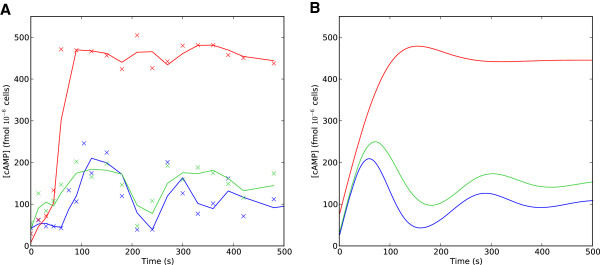 http://static-content.springer.com/image/art%3A10.1186%2F1752-0509-7-40/MediaObjects/12918_2012_1094_Fig7_HTML.jpg