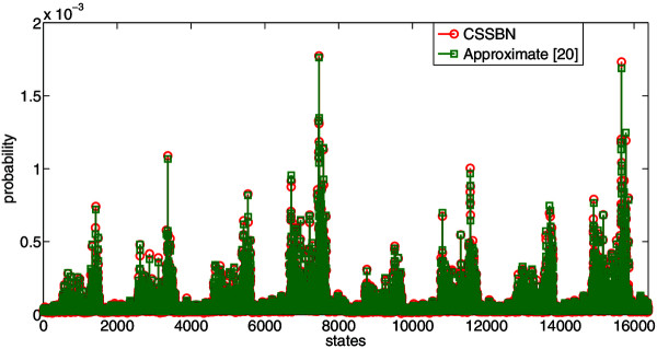 http://static-content.springer.com/image/art%3A10.1186%2F1752-0509-8-60/MediaObjects/12918_2013_1332_Fig12_HTML.jpg