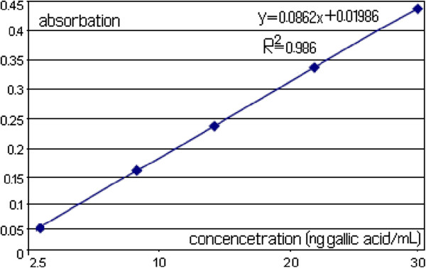 http://static-content.springer.com/image/art%3A10.1186%2F1752-153X-6-123/MediaObjects/13065_2012_454_Fig1_HTML.jpg