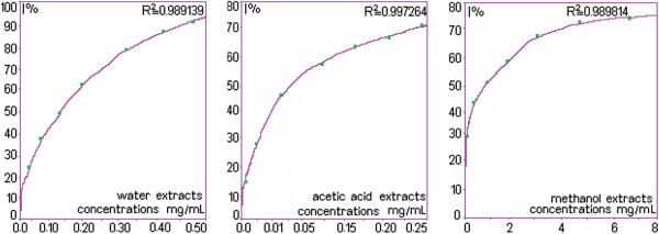 http://static-content.springer.com/image/art%3A10.1186%2F1752-153X-6-123/MediaObjects/13065_2012_454_Fig2_HTML.jpg