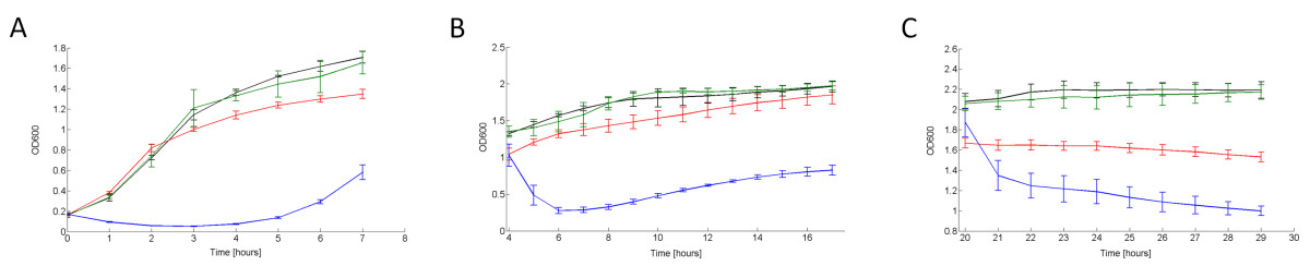 http://static-content.springer.com/image/art%3A10.1186%2F1754-1611-5-8/MediaObjects/13036_2010_Article_70_Fig2_HTML.jpg