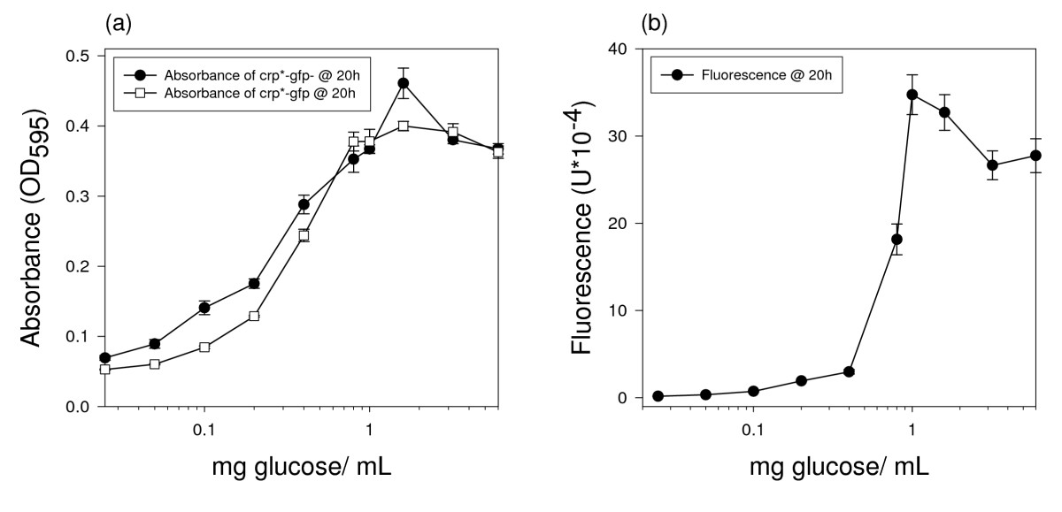http://static-content.springer.com/image/art%3A10.1186%2F1754-6834-1-17/MediaObjects/13068_2007_Article_17_Fig2_HTML.jpg