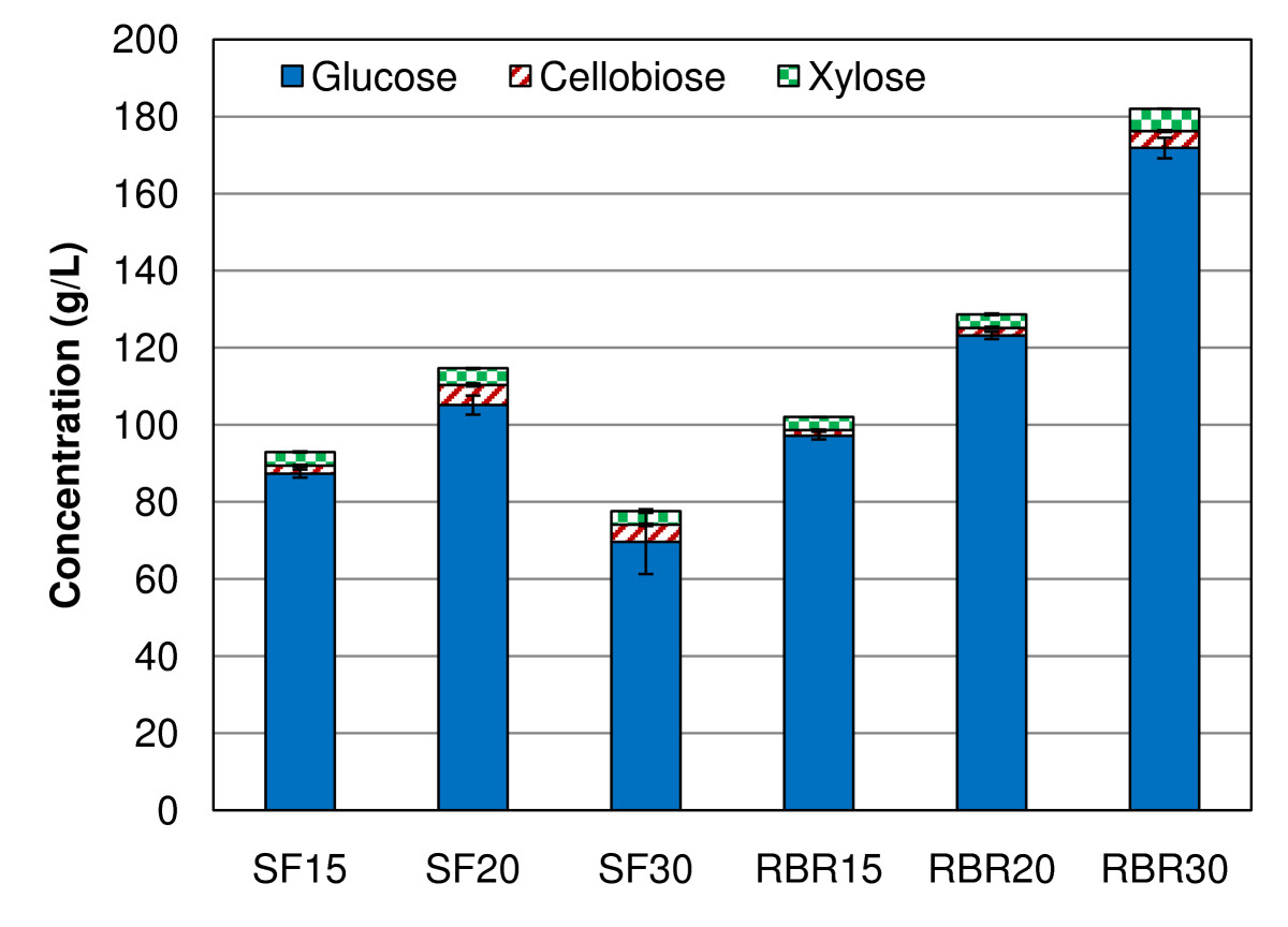 http://static-content.springer.com/image/art%3A10.1186%2F1754-6834-2-28/MediaObjects/13068_2009_Article_46_Fig1_HTML.jpg