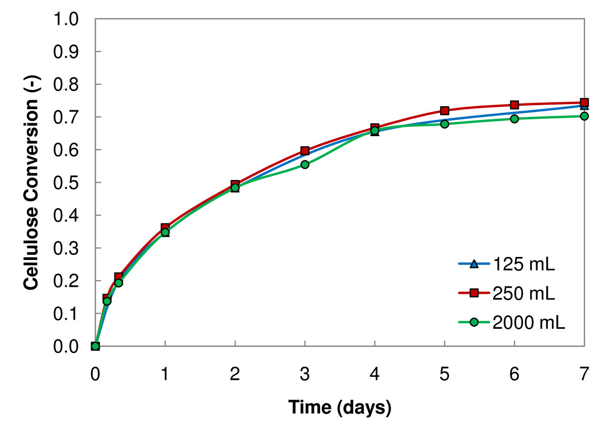 http://static-content.springer.com/image/art%3A10.1186%2F1754-6834-2-28/MediaObjects/13068_2009_Article_46_Fig3_HTML.jpg