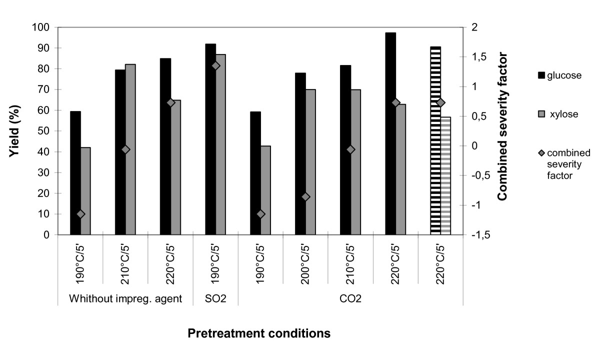 http://static-content.springer.com/image/art%3A10.1186%2F1754-6834-3-7/MediaObjects/13068_2009_Article_56_Fig2_HTML.jpg