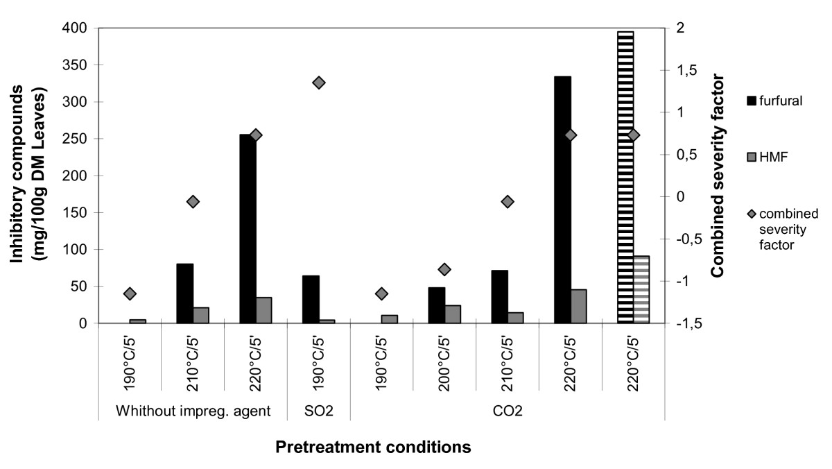 http://static-content.springer.com/image/art%3A10.1186%2F1754-6834-3-7/MediaObjects/13068_2009_Article_56_Fig4_HTML.jpg