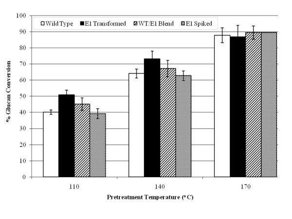 http://static-content.springer.com/image/art%3A10.1186%2F1754-6834-4-1/MediaObjects/13068_2010_77_Fig3_HTML.jpg