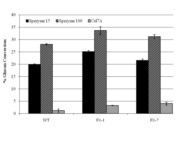 http://static-content.springer.com/image/art%3A10.1186%2F1754-6834-4-1/MediaObjects/13068_2010_77_Fig6_HTML.jpg