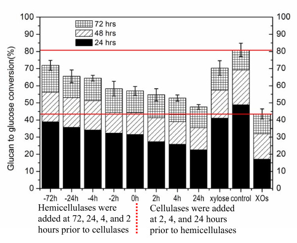 http://static-content.springer.com/image/art%3A10.1186%2F1754-6834-4-18/MediaObjects/13068_2010_94_Fig5_HTML.jpg