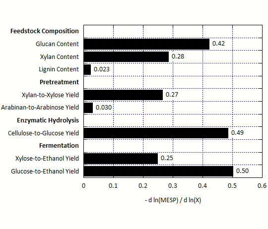 http://static-content.springer.com/image/art%3A10.1186%2F1754-6834-5-23/MediaObjects/13068_2012_206_Fig2_HTML.jpg