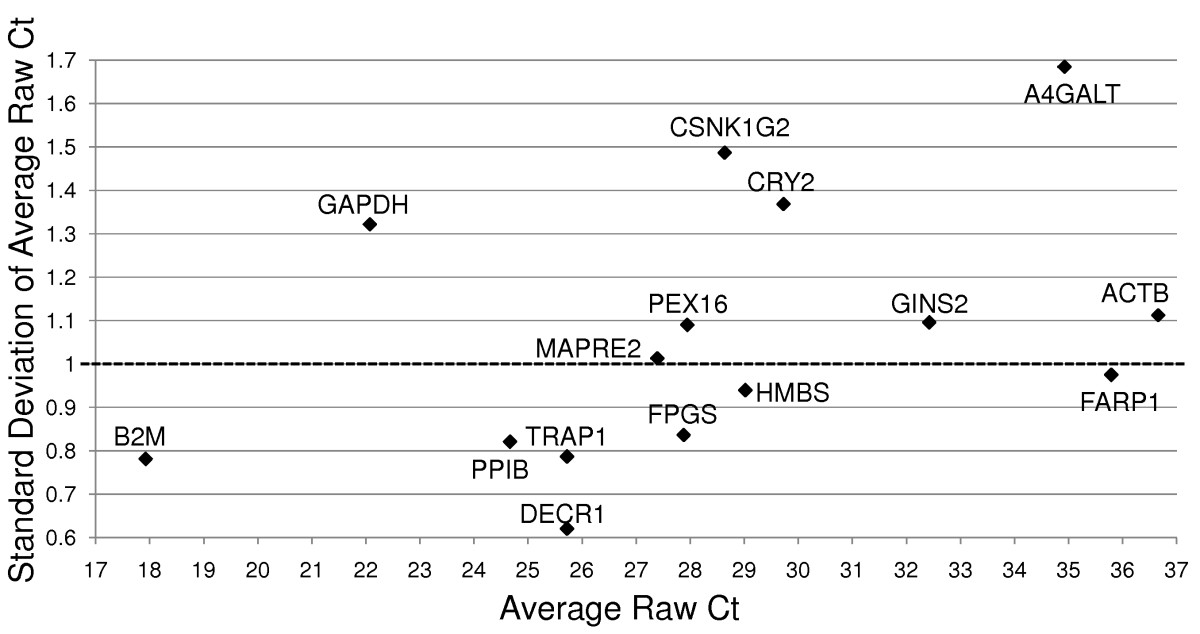 http://static-content.springer.com/image/art%3A10.1186%2F1755-8794-2-49/MediaObjects/12920_2009_Article_113_Fig4_HTML.jpg