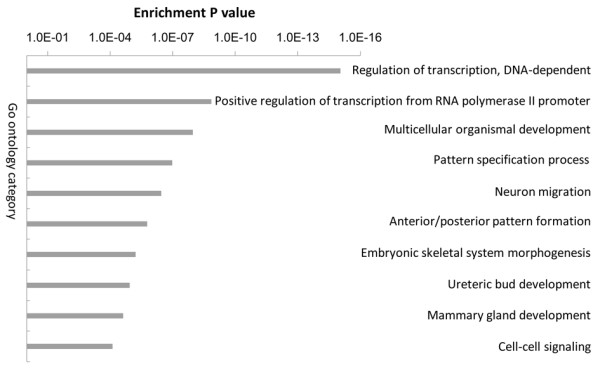 http://static-content.springer.com/image/art%3A10.1186%2F1755-8794-5-26/MediaObjects/12920_2012_328_Fig2_HTML.jpg