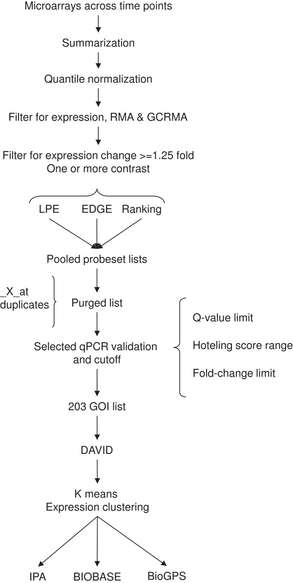 http://static-content.springer.com/image/art%3A10.1186%2F1755-8794-6-26/MediaObjects/12920_2013_402_Fig1_HTML.jpg