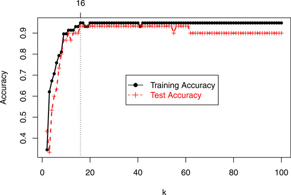 http://static-content.springer.com/image/art%3A10.1186%2F1755-8794-6-S1-S3/MediaObjects/12920_2013_348_Fig1_HTML.jpg