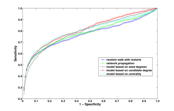 http://static-content.springer.com/image/art%3A10.1186%2F1756-0381-4-19/MediaObjects/13040_2010_51_Fig6_HTML.jpg