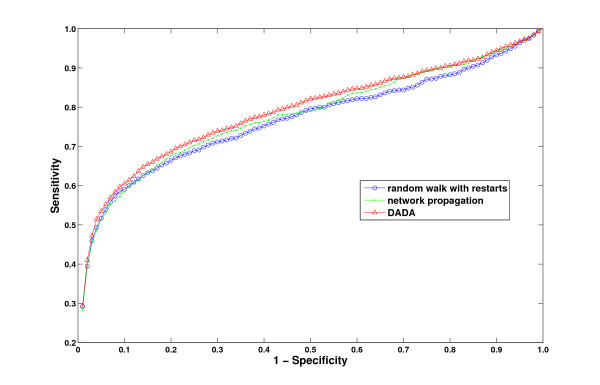 http://static-content.springer.com/image/art%3A10.1186%2F1756-0381-4-19/MediaObjects/13040_2010_51_Fig7_HTML.jpg