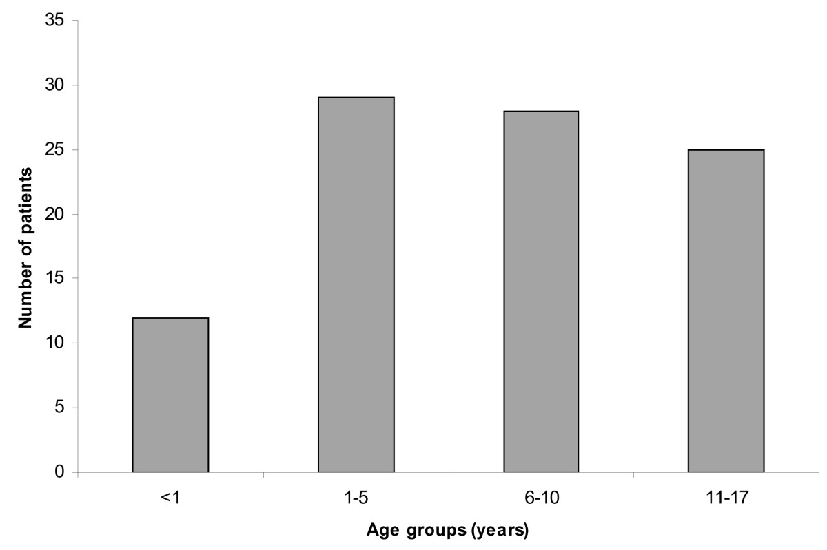 http://static-content.springer.com/image/art%3A10.1186%2F1756-0500-5-304/MediaObjects/13104_2012_Article_1614_Fig1_HTML.jpg