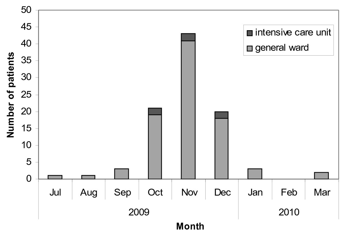 http://static-content.springer.com/image/art%3A10.1186%2F1756-0500-5-304/MediaObjects/13104_2012_Article_1614_Fig2_HTML.jpg