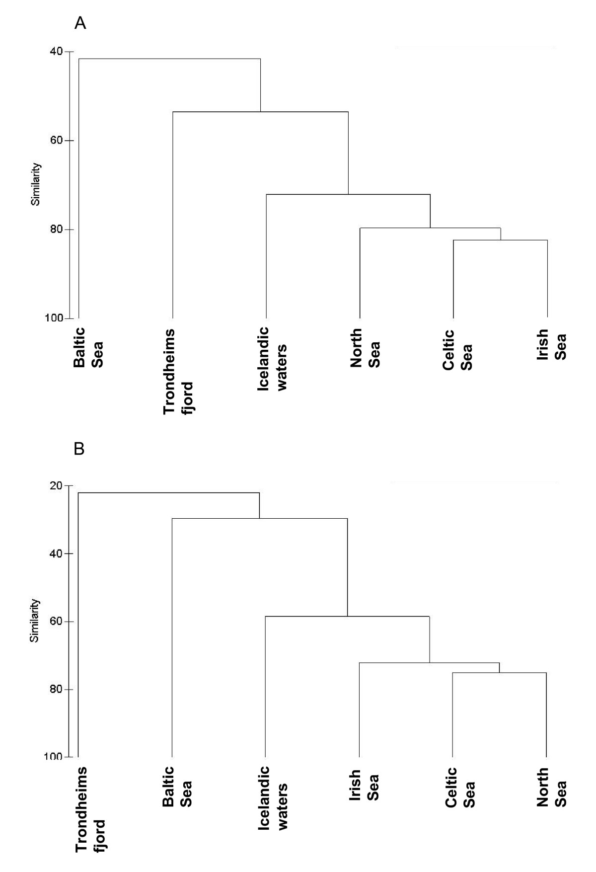 http://static-content.springer.com/image/art%3A10.1186%2F1756-3305-1-23/MediaObjects/13071_2008_Article_23_Fig3_HTML.jpg