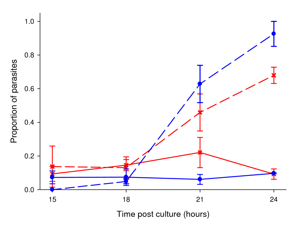 http://static-content.springer.com/image/art%3A10.1186%2F1756-3305-3-105/MediaObjects/13071_2010_Article_233_Fig2_HTML.jpg