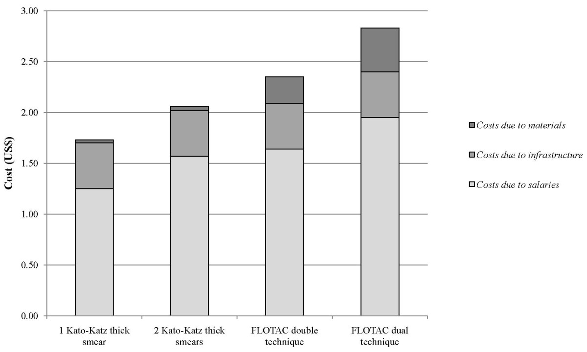 http://static-content.springer.com/image/art%3A10.1186%2F1756-3305-3-71/MediaObjects/13071_2010_Article_199_Fig3_HTML.jpg