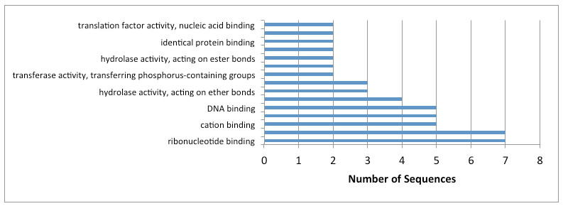 http://static-content.springer.com/image/art%3A10.1186%2F1756-3305-5-140/MediaObjects/13071_2012_Article_662_Fig5_HTML.jpg