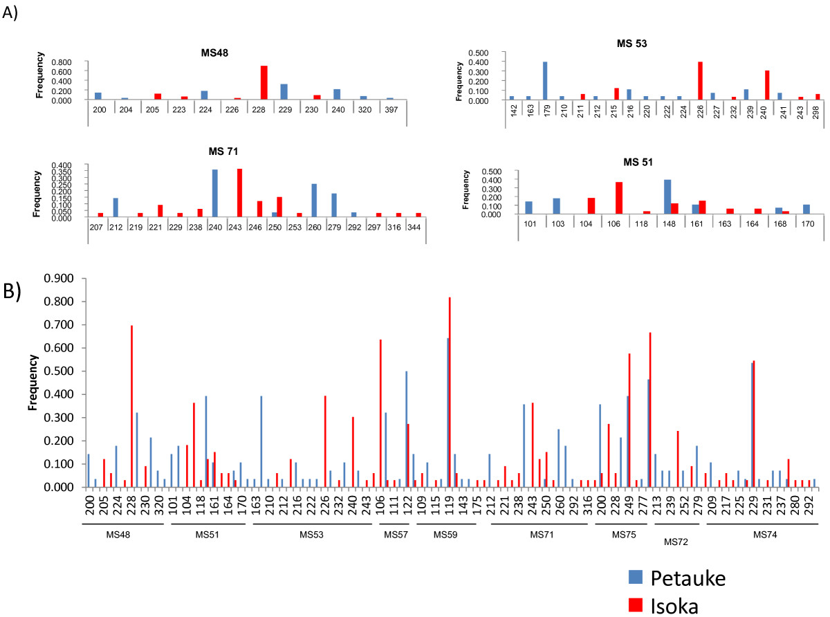 http://static-content.springer.com/image/art%3A10.1186%2F1756-3305-5-255/MediaObjects/13071_2012_Article_728_Fig2_HTML.jpg