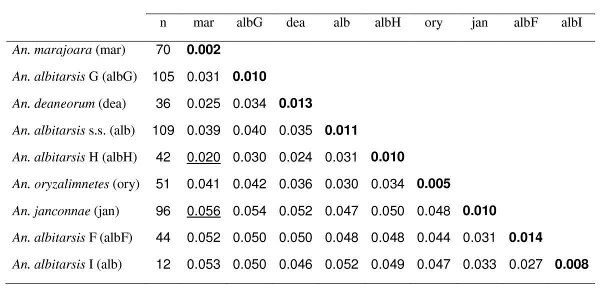 http://static-content.springer.com/image/art%3A10.1186%2F1756-3305-5-44/MediaObjects/13071_2011_Article_551_Fig2_HTML.jpg