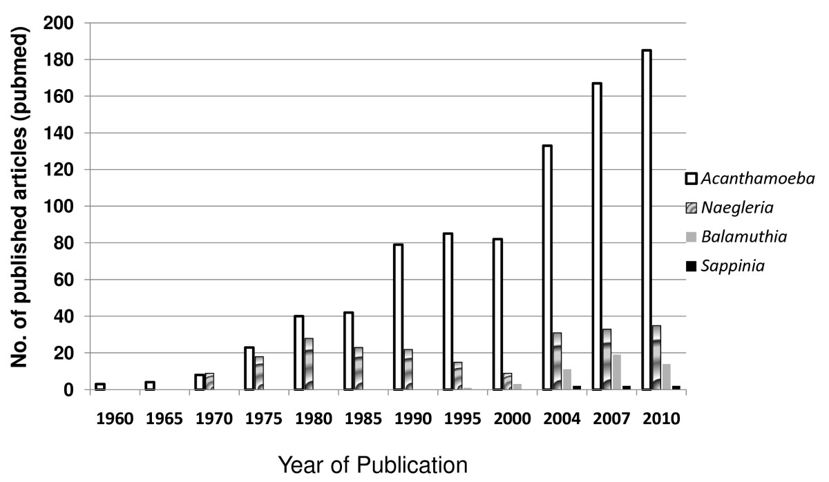 http://static-content.springer.com/image/art%3A10.1186%2F1756-3305-5-6/MediaObjects/13071_2011_Article_501_Fig1_HTML.jpg