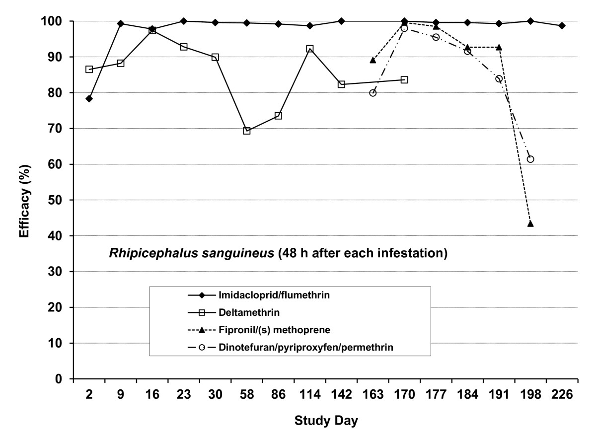 http://static-content.springer.com/image/art%3A10.1186%2F1756-3305-5-79/MediaObjects/13071_2012_Article_640_Fig1_HTML.jpg