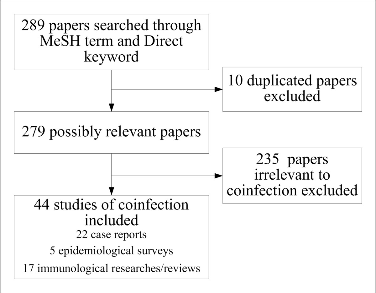 http://static-content.springer.com/image/art%3A10.1186%2F1756-3305-6-79/MediaObjects/13071_2013_Article_857_Fig1_HTML.jpg