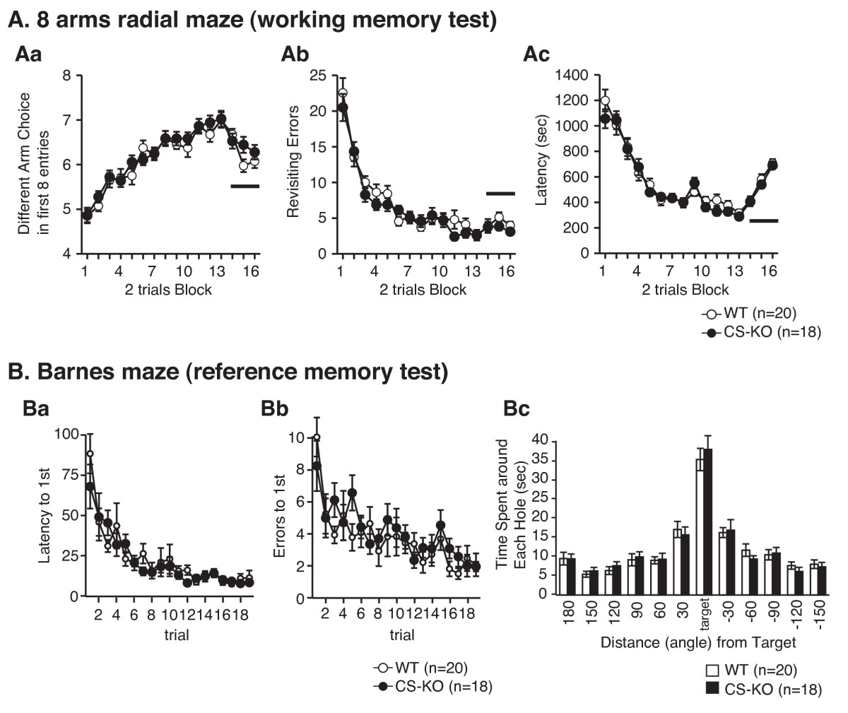 http://static-content.springer.com/image/art%3A10.1186%2F1756-6606-1-7/MediaObjects/13041_2008_Article_7_Fig3_HTML.jpg