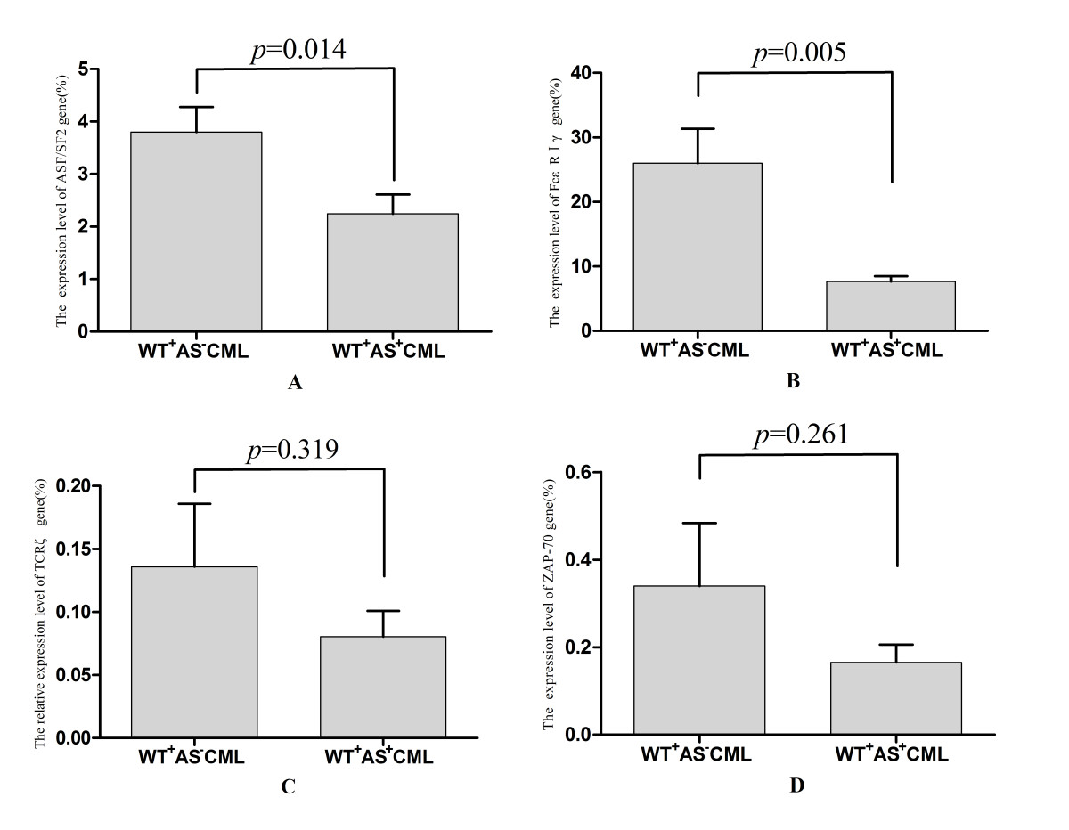 http://static-content.springer.com/image/art%3A10.1186%2F1756-8722-5-74/MediaObjects/13045_2012_Article_270_Fig5_HTML.jpg