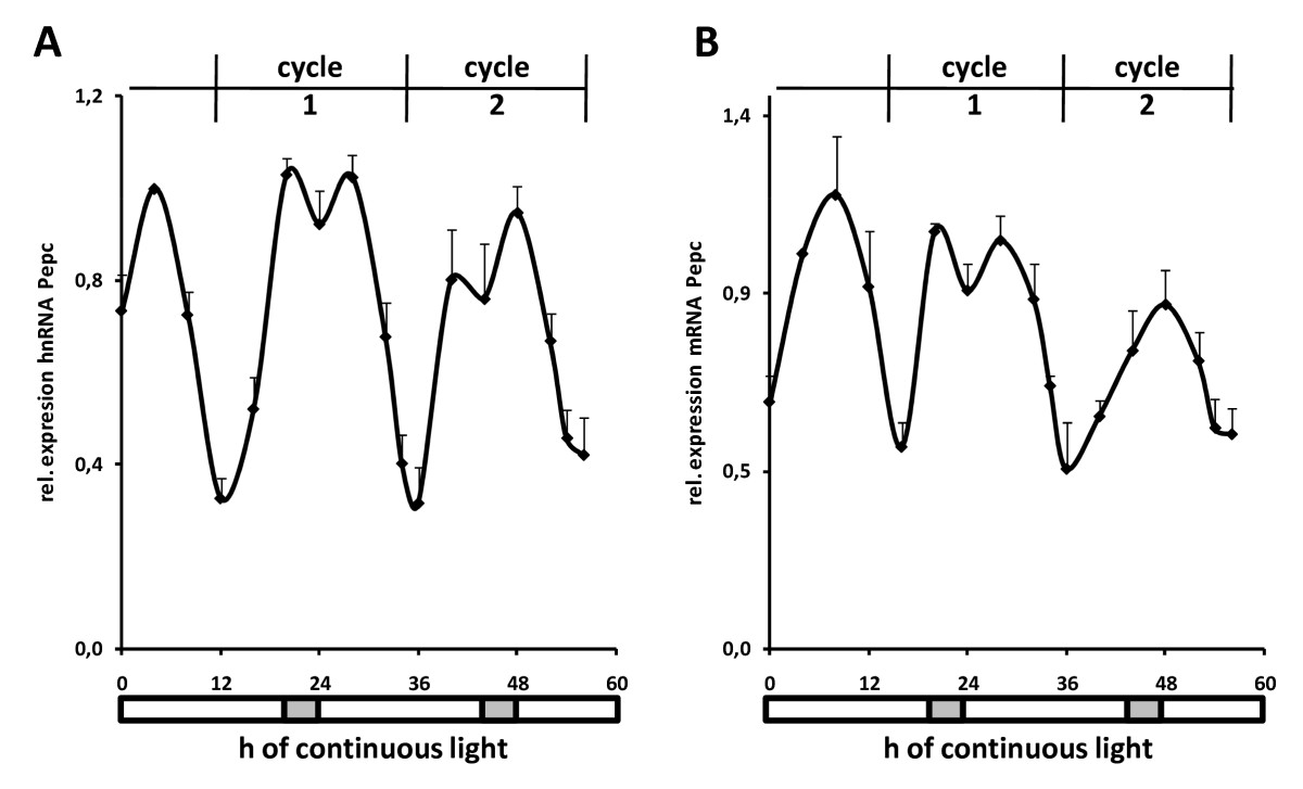 http://static-content.springer.com/image/art%3A10.1186%2F1756-8935-2-17/MediaObjects/13072_2009_Article_27_Fig4_HTML.jpg