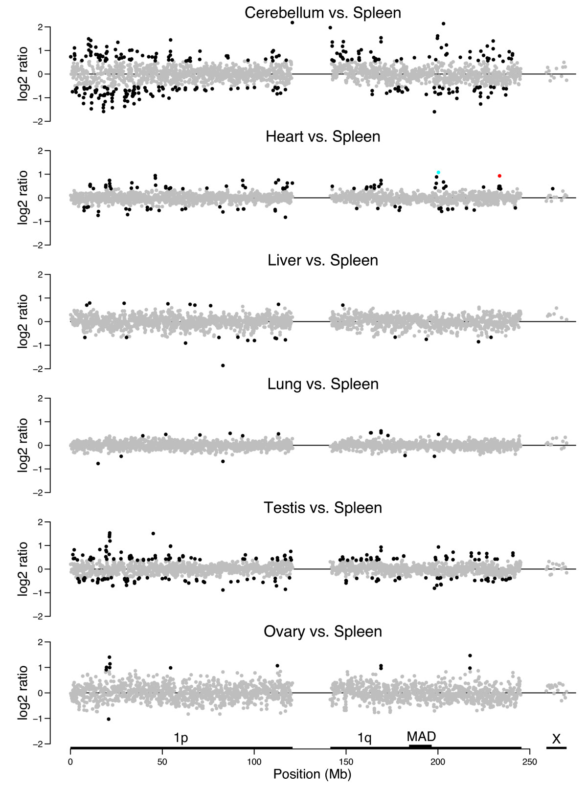 http://static-content.springer.com/image/art%3A10.1186%2F1756-8935-2-7/MediaObjects/13072_2008_Article_17_Fig4_HTML.jpg