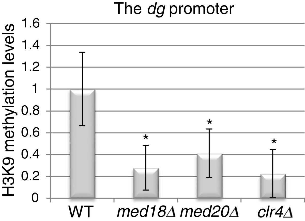 http://static-content.springer.com/image/art%3A10.1186%2F1756-8935-5-19/MediaObjects/13072_2012_Article_90_Fig6_HTML.jpg