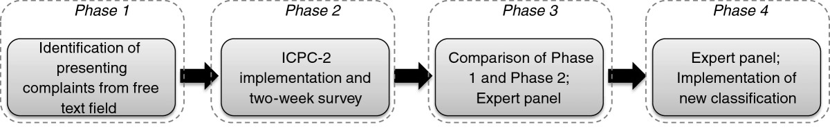 http://static-content.springer.com/image/art%3A10.1186%2F1757-7241-20-76/MediaObjects/13049_2012_Article_536_Fig2_HTML.jpg
