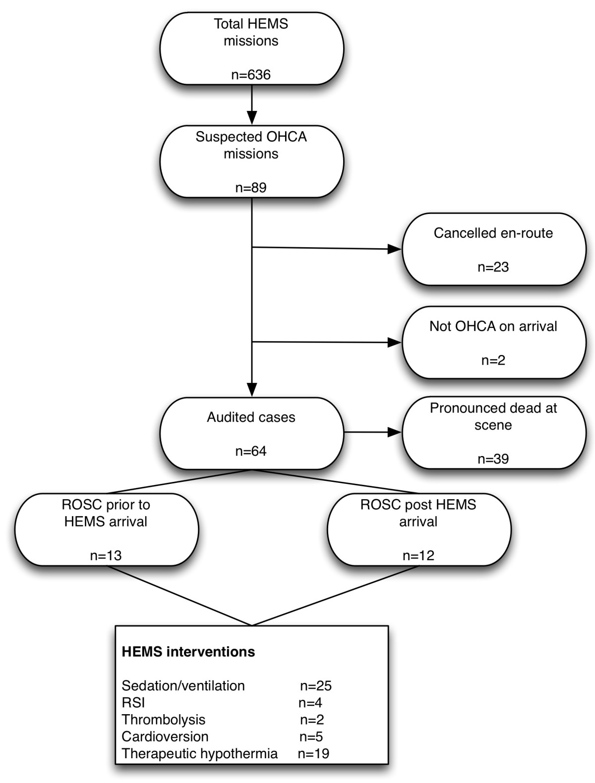 http://static-content.springer.com/image/art%3A10.1186%2F1757-7241-21-1/MediaObjects/13049_2012_Article_541_Fig1_HTML.jpg