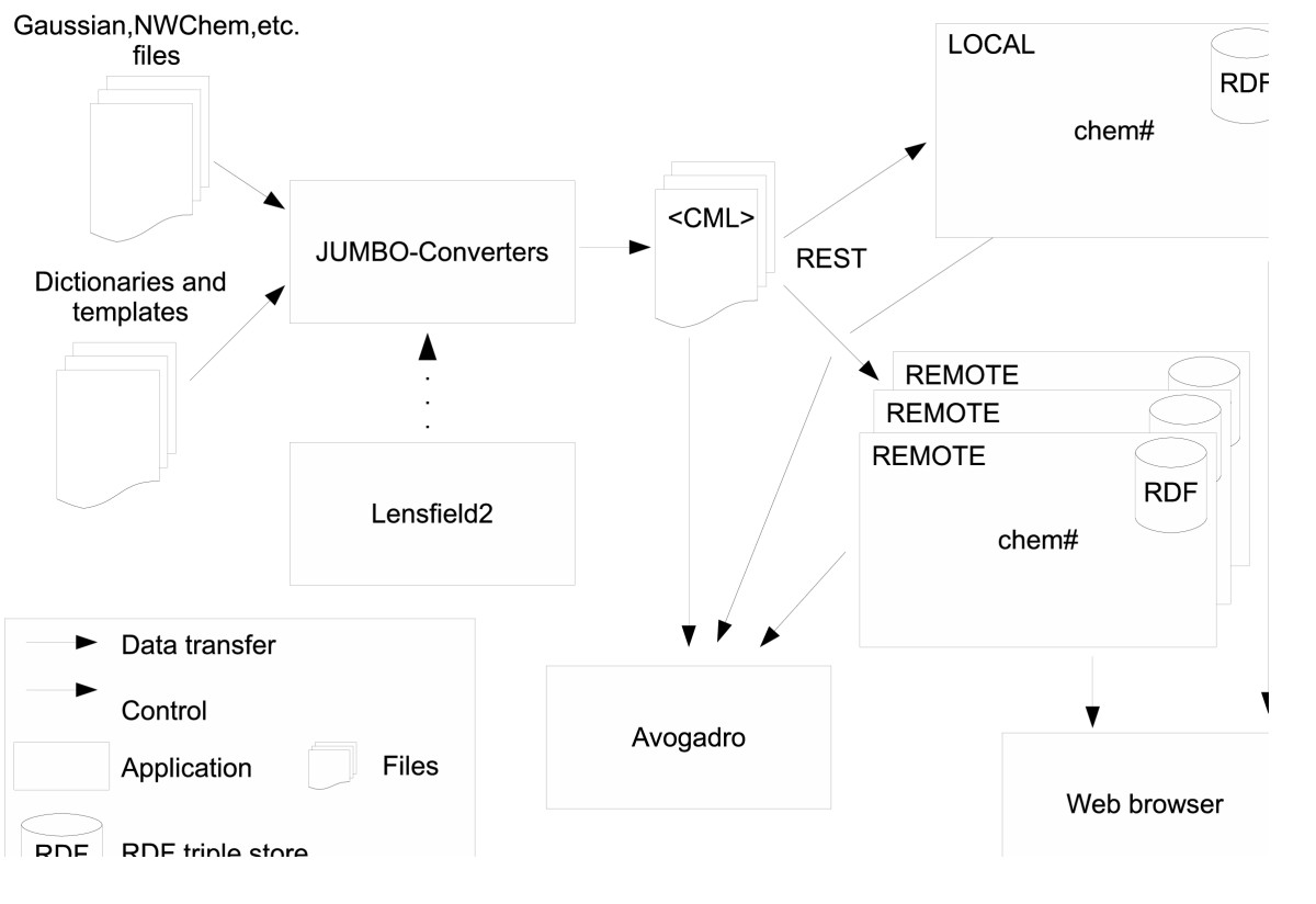 http://static-content.springer.com/image/art%3A10.1186%2F1758-2946-3-38/MediaObjects/13321_2011_Article_225_Fig1_HTML.jpg