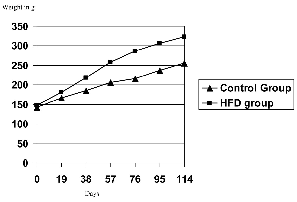 http://static-content.springer.com/image/art%3A10.1186%2F1758-5996-3-17/MediaObjects/13098_2010_Article_121_Fig1_HTML.jpg